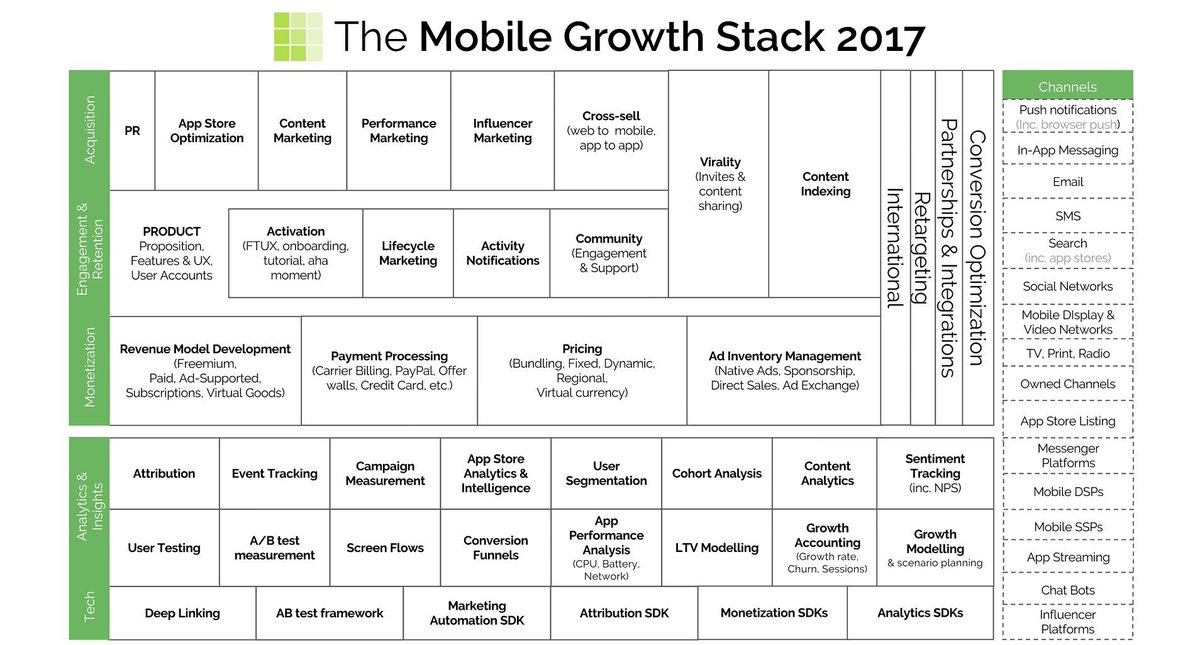 The Mobile growth stack 2017 #programmer #developer #coding #fullstack #mobiledev #CodeNewbie #startup #Apps #javascript #IT#architecture<br>http://pic.twitter.com/Qqx4gzR5S1