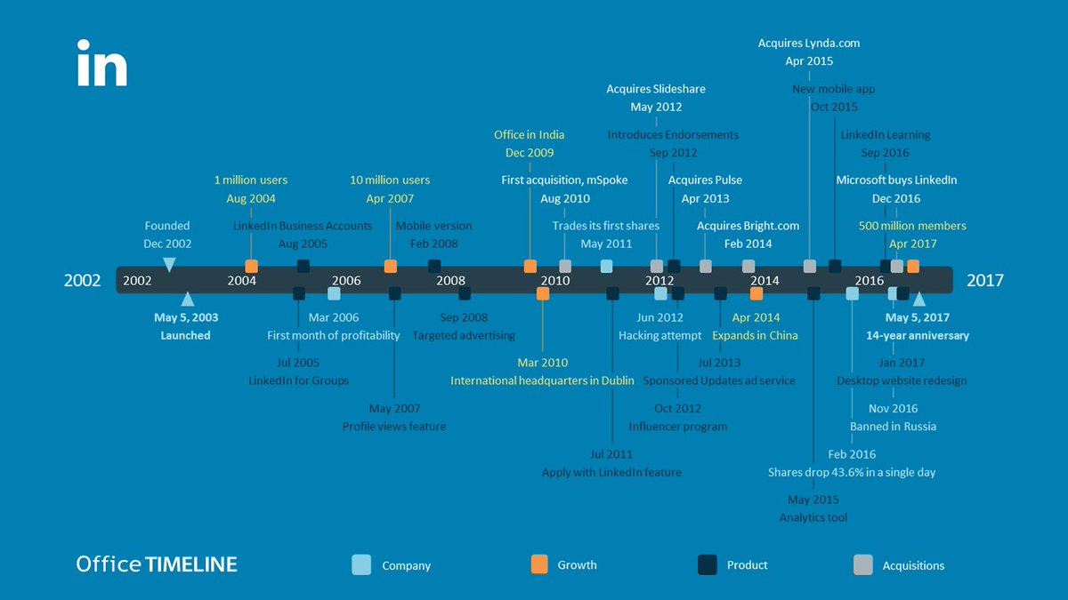 Cool graphic on the &quot;The History of #LinkedIn: 2002 to 2017&quot; - growth, #products, &amp; acquisitions.  #SocialMedia #dataviz #career #enterprise<br>http://pic.twitter.com/UsNn1cVOOf