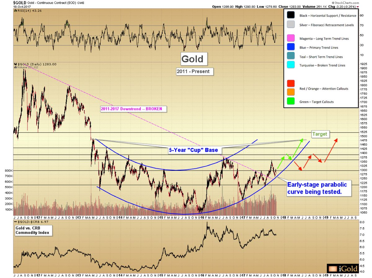 #Gold 5-year base... will it follow parabolic or linear timeline?  https://www. youtube.com/watch?v=_JwnQ5 LiGSE &nbsp; … <br>http://pic.twitter.com/aNMMgiB98h