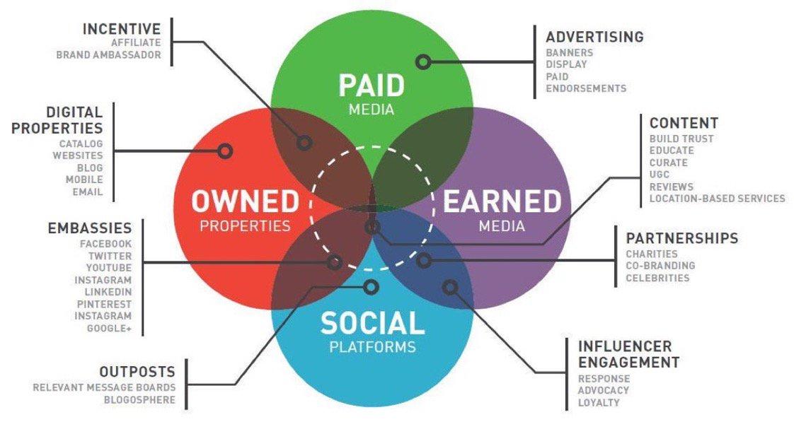 How Many of These #DigitalMarketing Channels are you Leveraging? #Digital #ABM #paidmedia #SMM #socialmedia #Marketing #marketingautomation <br>http://pic.twitter.com/GTvzIbjCb3