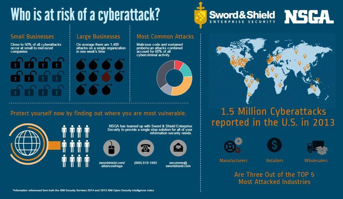 [ #CyberSecurity] Who is at risk of a #cyberattack?  #SMB #enterprise #Manufacturing #Retail #cybercrime #Malware #vulnerability #infosec<br>http://pic.twitter.com/RYdQVjCyE9