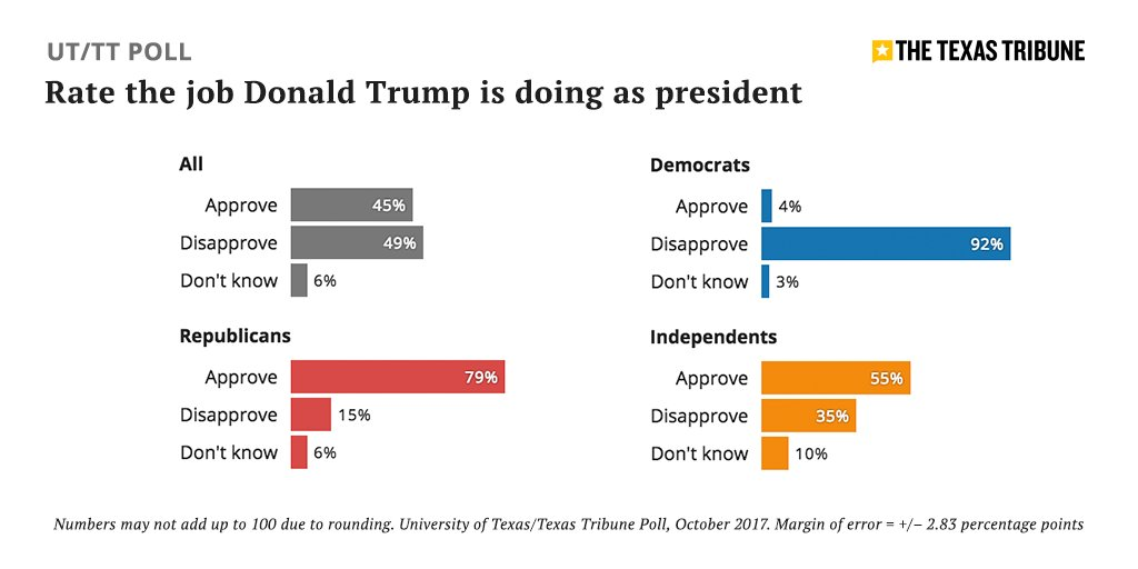 NEW: @realDonaldTrump remains highly popular with Texas Republicans, according to the latest UT/Texas Tribune Poll. https://t.co/V1074I9bhI