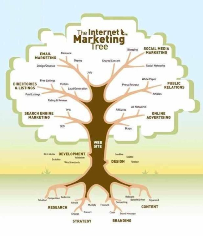 Need some help to understand #Digital #Marketing? #Strategy #Branding #SEO #SocialMedia #PR<br>http://pic.twitter.com/T9Qks04JZr
