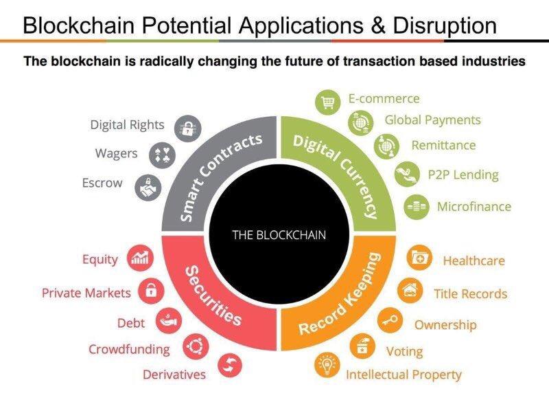 #Blockchain potential #applications &amp; #Disruption<br>http://pic.twitter.com/0te0xMlI9B