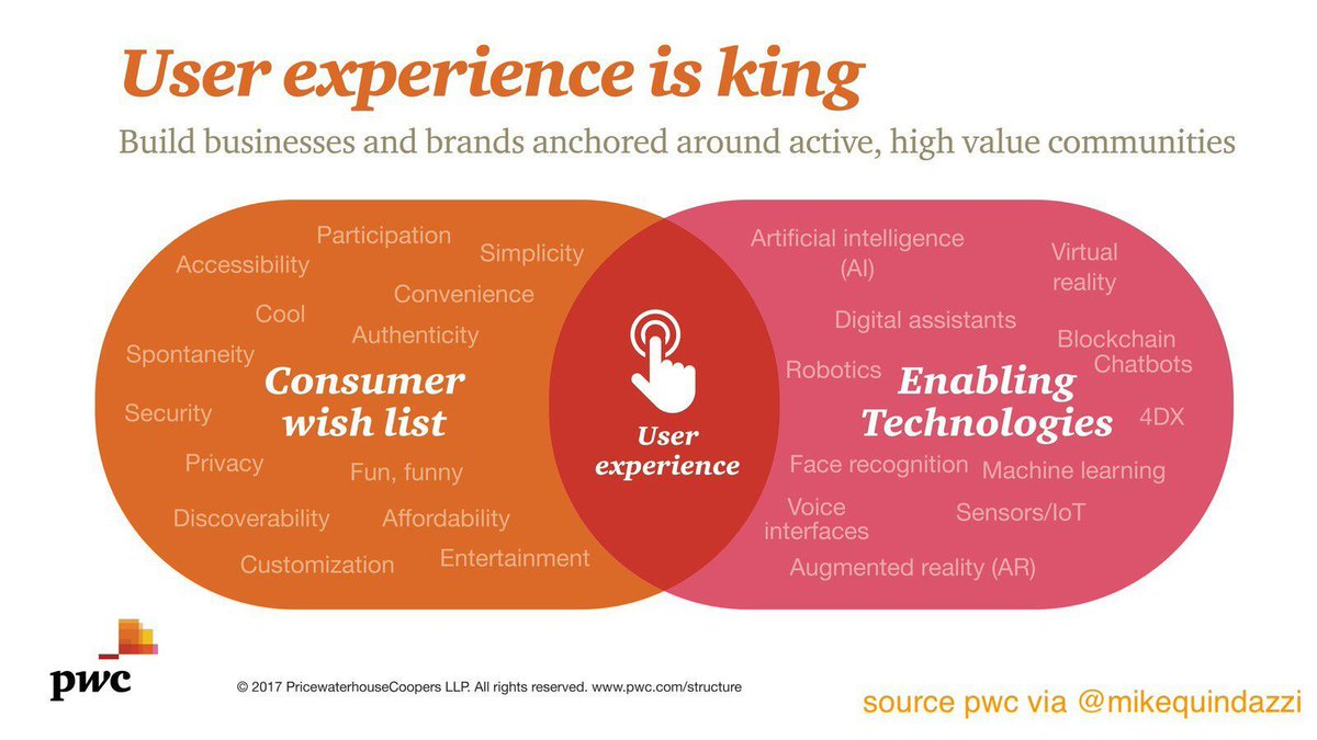 Next in #UX? 11 #EmergingTechnologies aim to exceed #CustomerExperience w/ next-gen #UI. #4DR #AI #AR #ChatBots #VR #VirtualAssistants <br>http://pic.twitter.com/LP5OCa0hdq
