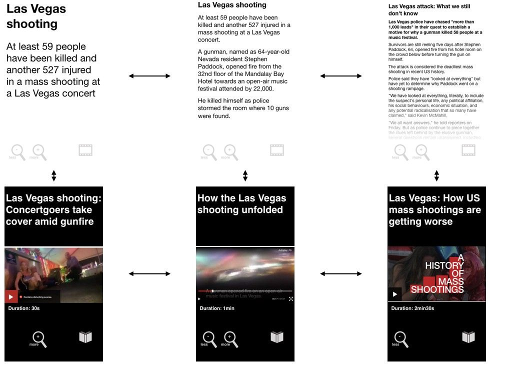 怎么使用苹果 Keynote 和 iPhone 设计 APP 原型?作者在 BBC 做研究、以及制片人 // How to prototype an app using Keynote and an iPhone https://t.co/LD2jE5owkg https://t.co/9OOaYuK4Uy 1