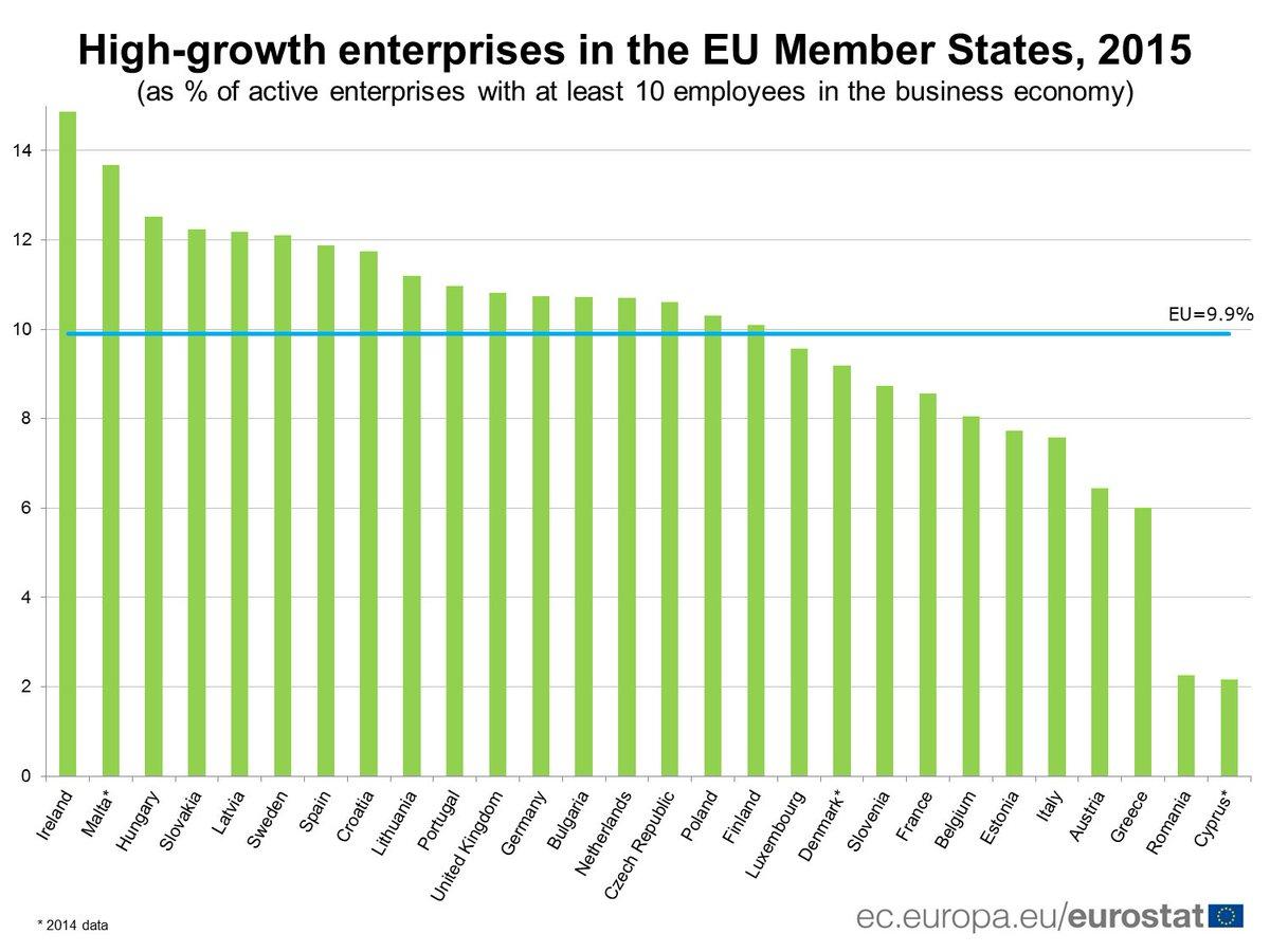 Highest share of #High-growthEnterprises in Ireland    http:// ec.europa.eu/eurostat/en/we b/products-eurostat-news/-/DDN-20171019-1?inheritRedirect=true&amp;redirect=%2Feurostat%2Fweb%2Fmain%2Fhome &nbsp; … <br>http://pic.twitter.com/b2Ad7x25C0