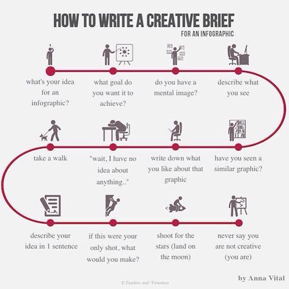 How To #Write A #Creative Brief For An #Infographic #design #SEO #makeyourownlane #Motivation #howto #inspire  #writing #wisdom #success<br>http://pic.twitter.com/V3N3zgESCz