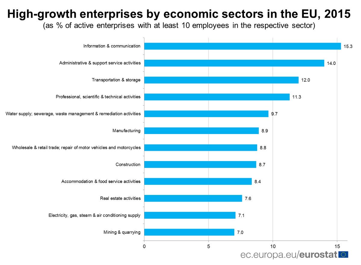 #High-growthEnterprises by economic sectors in the EU, 2015   http:// ec.europa.eu/eurostat/en/we b/products-eurostat-news/-/DDN-20171019-1?inheritRedirect=true&amp;redirect=%2Feurostat%2Fweb%2Fmain%2Fhome &nbsp; … <br>http://pic.twitter.com/7gdqHdpqb2