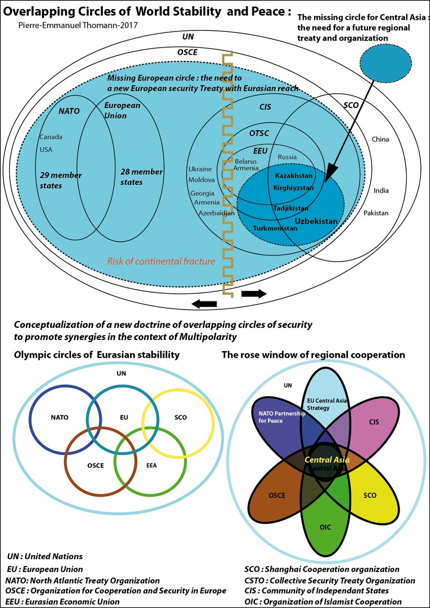 Olympic Circles of Security doctrine to reach Eurasian stability and peace  #Geopolitics #Cartographie #cartography #Asia #EuropeanUnion<br>http://pic.twitter.com/IfprOBlZmX