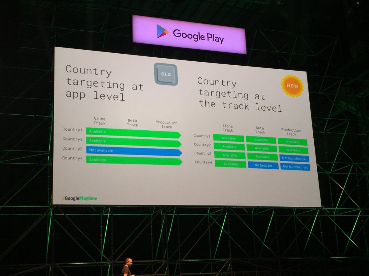 Big update @googleplay: release your alpha, beta, production across various countries. + country level staging. #playtime #androiddev <br>http://pic.twitter.com/9qtaXRZJEs