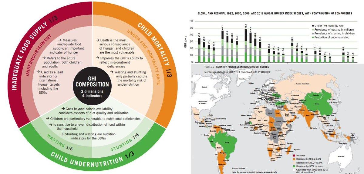 2017 #GlobalHungerIndex : #DataSharing helps equalize change in #food system  http:// bit.ly/2gRox9C  &nbsp;   #metrics @IFPRI #UNFAO @FSCHohenheim<br>http://pic.twitter.com/IpOROn2l9b