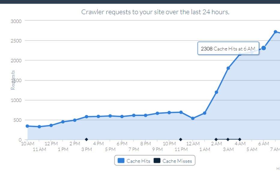 new #google #update ? #seo #onpage #Marketing  #googleupdate See lot of more crawls since some houres.<br>http://pic.twitter.com/CBmOyMM4Ib