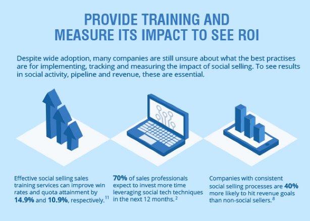 Fact #SocialSelling #SMM #B2B #OnlineMarketing #Sales #Marketing  http://www. salesforlife.com/blog/the-roi-o f-social-selling-5-data-driven-outcomes-in-2017-infographic &nbsp; … <br>http://pic.twitter.com/S1ti0WRjvv