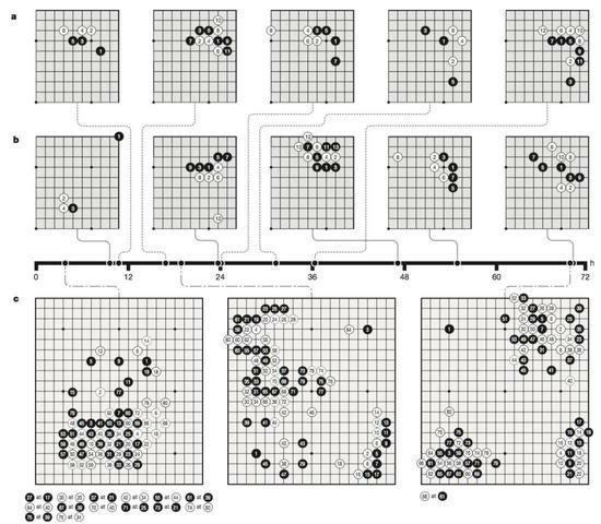 AlphaGo Zero はゼロから学習し→3時間までは初心者→10時間に基本定石を発見→16時間に小ナダレ定石を学習→19時間で死活、厚みと地の概念を学習→24時間に小目の定石を学習→36時間に星の定石を学習→55時間に人類の理解を超える定石を発見→72時間で恐ろしい強さに…