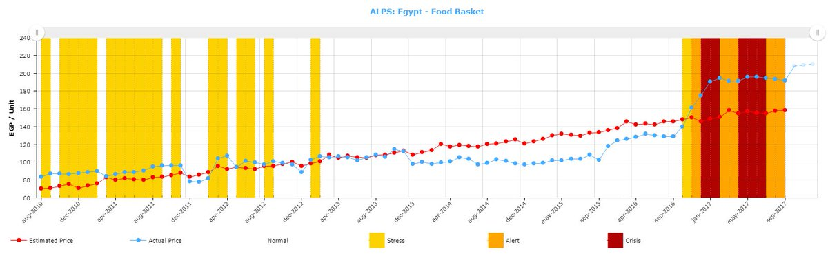Wfp Snap On Twitter September Snapshot 10months After Egp Devaluation Food Inflation At 41 Cumulative Stress On Markets Severe Impact On Most Vulnerable Https T Co Vsbsnrcx2k