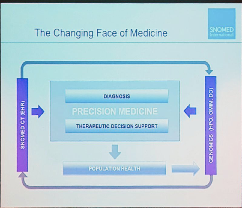 #Precision #Medicine and the link to #SnomedCT according to Ian Green &amp; @GutteridgeC<br>http://pic.twitter.com/MeNsWQgWGG
