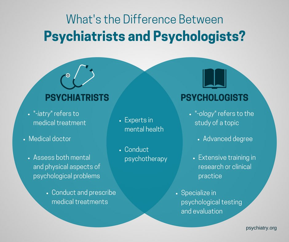 Sometimes it can be laborious to distinguish between a psychiatrist and a psychologist. Via @APAPsychiatric #mhealth #Psychology #Psychiatry <br>http://pic.twitter.com/mjZy4Pq1O5