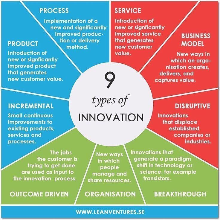 9 #Innovation types #Marketing #Disruption #Mpgvip #defstar5 #makeyourownlane #SEO #socialmedia #SMM #Entrepreneur #startup #service <br>http://pic.twitter.com/irys3V6POi