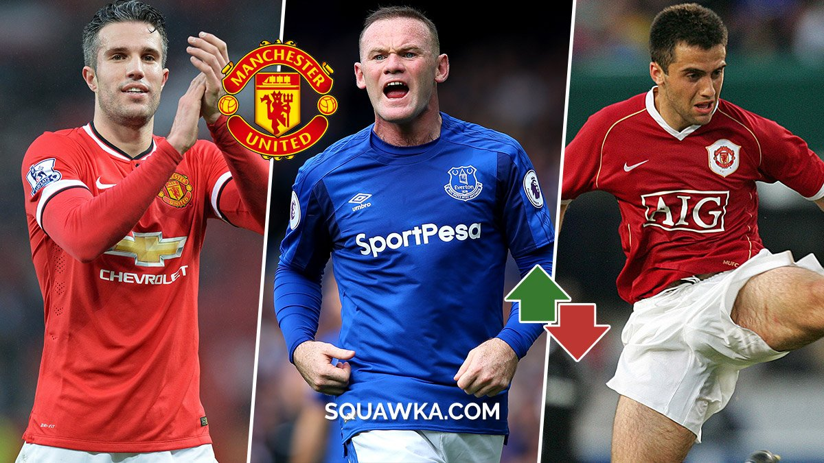 4. What happened next? Every striker Man Utd have sold still currently playing the game - https://t.co/Zv2Mh0StPy  Wayne Rooney 🔴➡️🔵