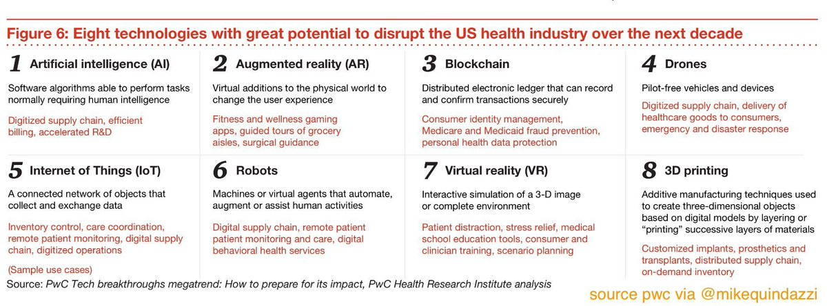 8 #technologies aiming to #disrupt #healthcare over the next decade, w/ use-case examples. #ai #3dprinting #drones #robotics #heathtech<br>http://pic.twitter.com/JRl0TAfcsa