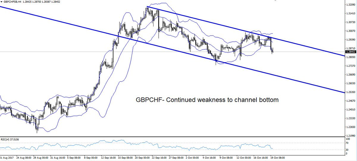 #GBPCHF heading lower? #gbpusd #usdchf #trading Struggling with your #trading? No problem-just copy the top traders:  http:// bit.ly/2yhvxo4  &nbsp;  <br>http://pic.twitter.com/pgEx3QuWnS
