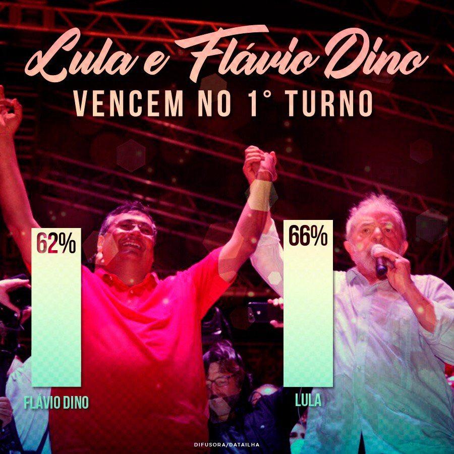 Mais recente pesquisa no Maranhão. Lula tem 66% e eu 62% dos votos válidos. Continuar lutando para manter esse empate técnico 😀👍🏾