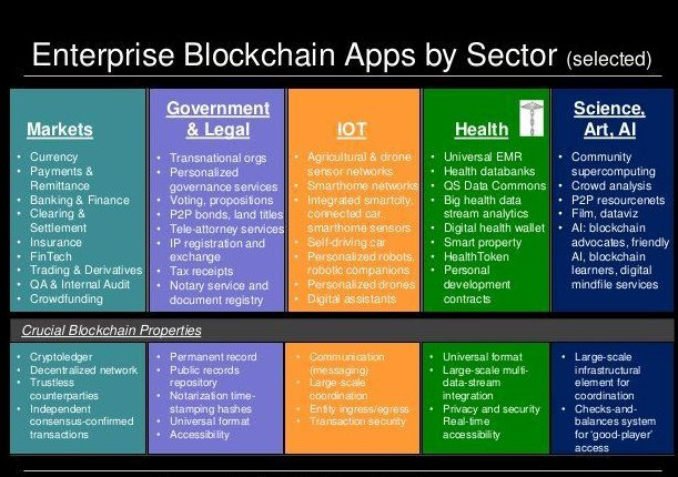 #Infographic shows #Blockchain #Apps by Sector:  #FinTech #Bitcoin #mpgvip #Crypto #IOT #ML #defstar5 #makeyourownlane via @JacBurns_Comext<br>http://pic.twitter.com/LV1EMGc2gD
