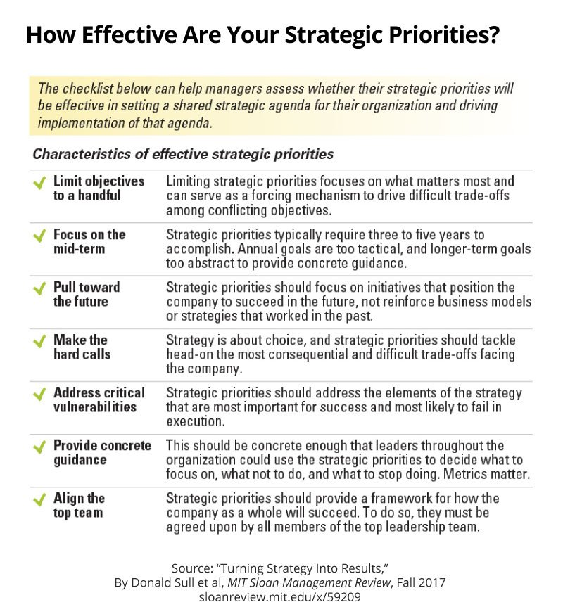 Handy checklist that can help managers assess whether their #strategic priorities will be effective.  http:// mitsmr.com/2xAVP6t  &nbsp;   @simple_rules<br>http://pic.twitter.com/o24Ck8tlWz