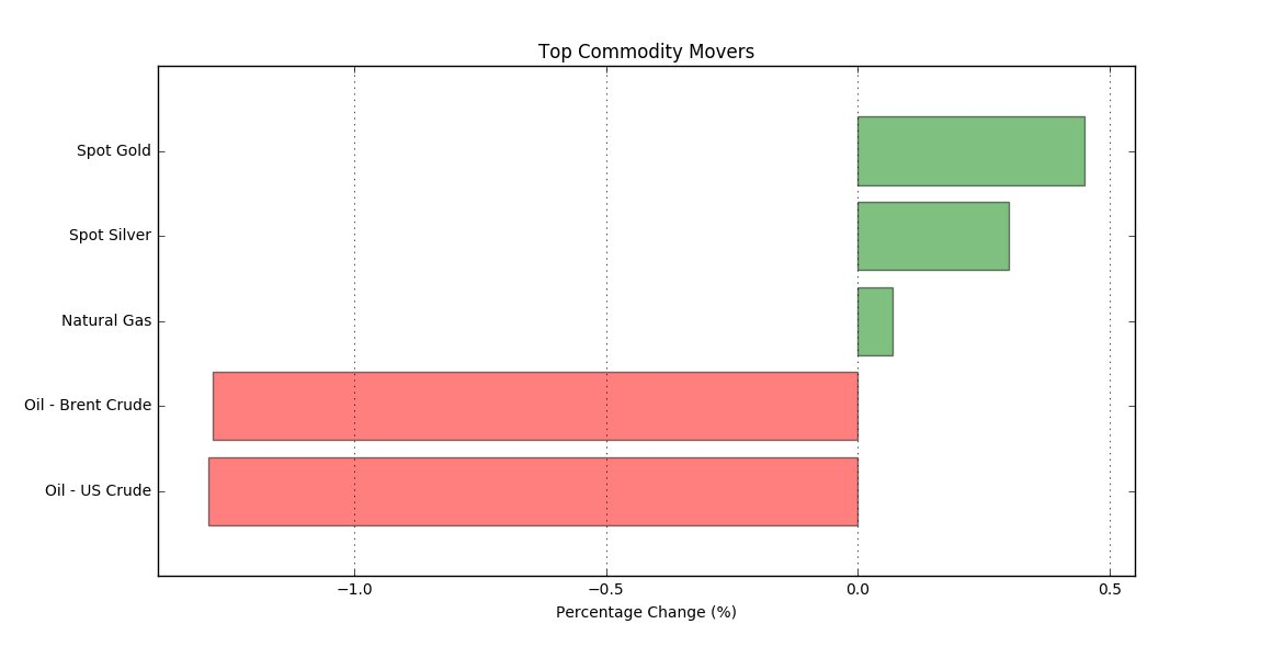 Best/worst performers -  Commodities today:  Spot Gold: 0.5%  Spot Silver: 0.3%  Oil - Brent Crude: -1.3%  Oil - US Crude: -1.3%