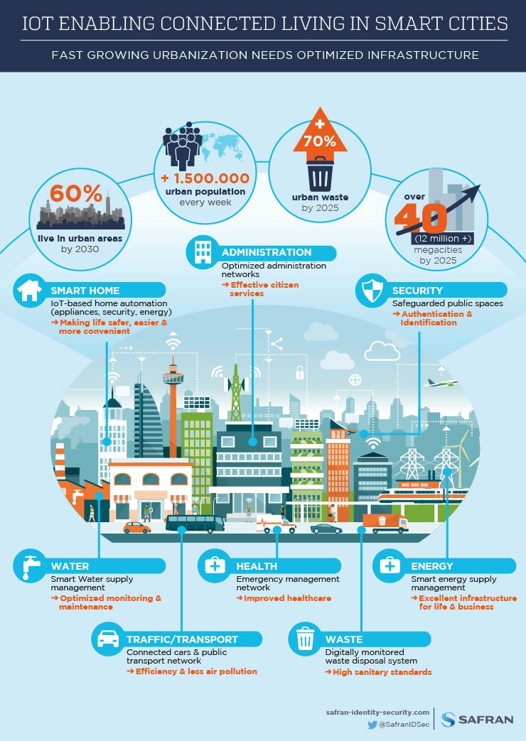 Internet of Things Living in #SmartCities #Infographic #IoT #Healthcare #fintech #BigData @Fisher85M v/@chboursin<br>http://pic.twitter.com/5ebW0hOKgl
