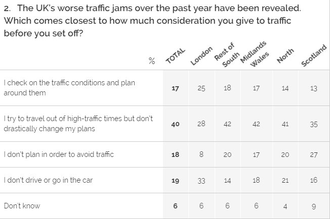 37% of car-driving Londoners (or 25% of all Londoners) plan their car journeys around traffic considerations https://t.co/vmtIzN9zUw