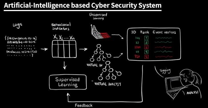 #AI based #CyberSecurity System  #ML #DL #NLP #Fintech #Blockchain #defstar5 #makeyourownlane #Mpgvip #infosec #Malware #Databreach #BigData<br>http://pic.twitter.com/dO1hkHSBe7