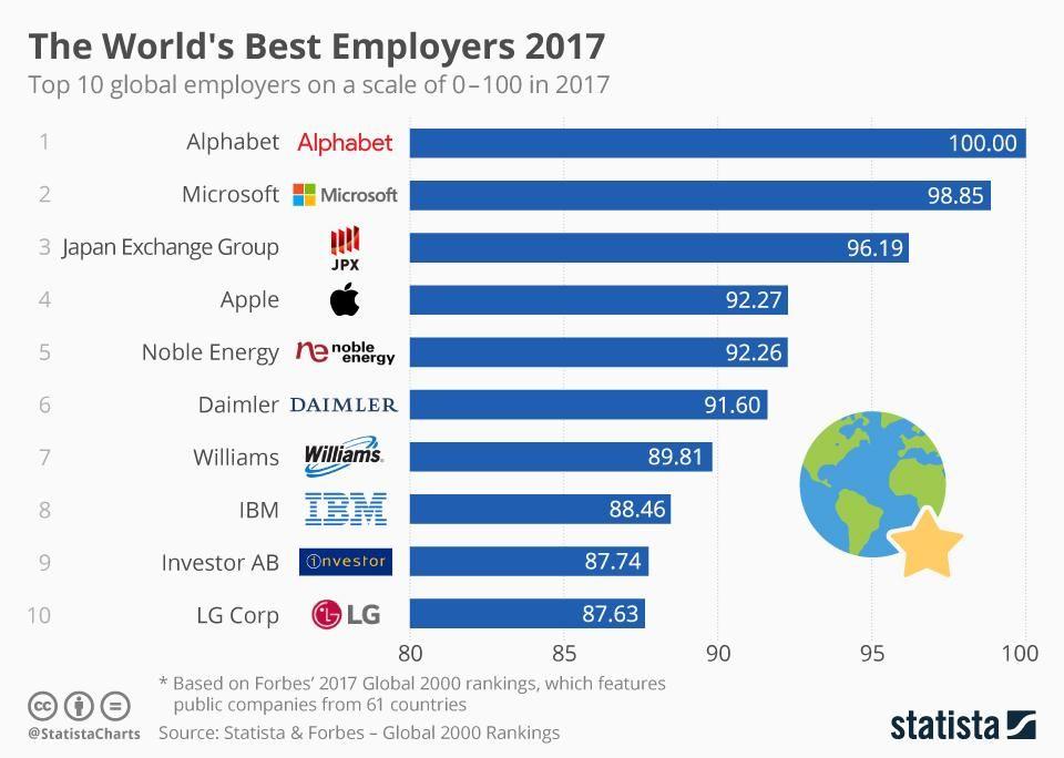 World&#39;s Best Employer #Alphabet #Microsoft #JPX #Apple #NobleEnergy #Daimler #Williams #IBM #Investor #LG  #CEO #Employment #business #tech<br>http://pic.twitter.com/Z5miEiilnJ