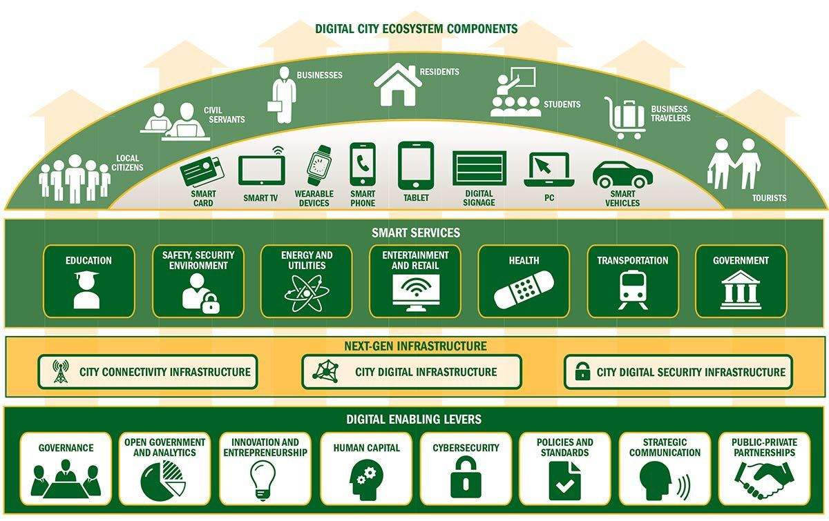 Components of a #Digital City!  #AI #CyberSecurity #Education #Fintech #Industry40 #InfoSec #IoT #Insurtech #ML #SmartCity #defstar5 #DDoS<br>http://pic.twitter.com/EQelBdCGl2