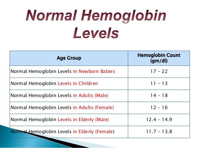 د حمد اليامي On Twitter اذا كان قياس الهيموجلوبين مايسمى نسبة الدم يعادل ١٢ غ دسل تعتبر هذه القراءة