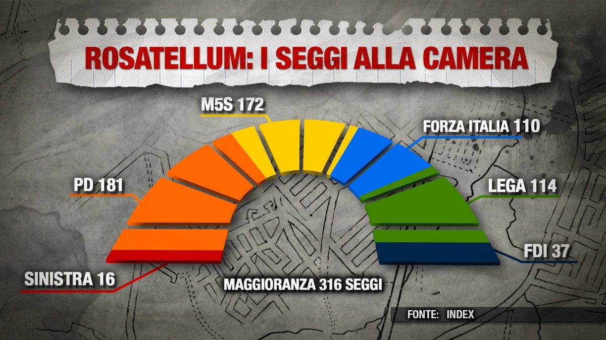 La stima dei seggi alla Camera con il #Rosatellum secondo i sondaggi....