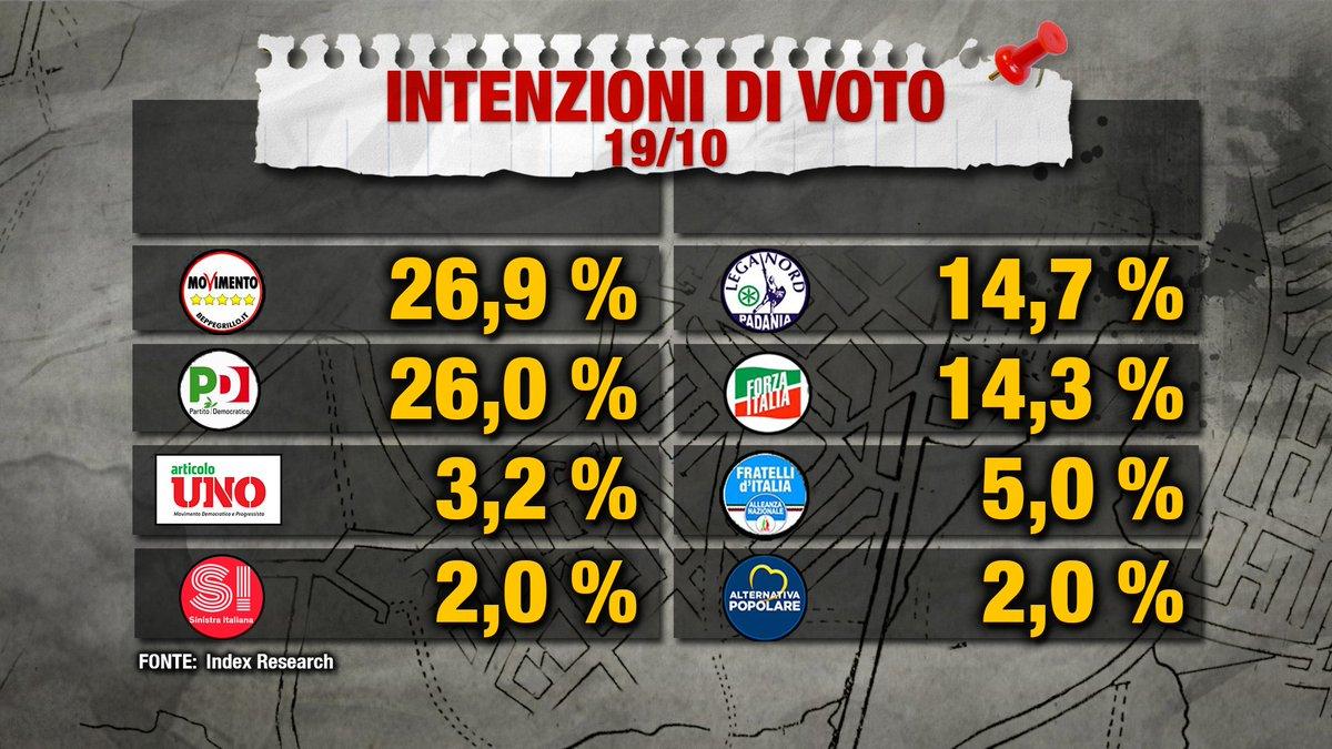 Le intenzioni di voto degli italiani a oggi. @Index_Research  #Piazzap...