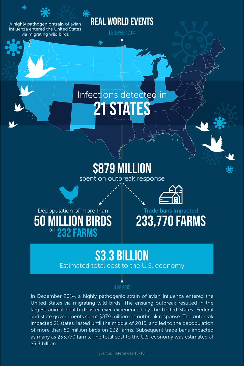 After the 2014 avian #flu the gov spent $879 million in response and the total cost to the #economy was $3.3 billion  https:// buff.ly/2yw2xce  &nbsp;  <br>http://pic.twitter.com/KMjkvWGqrP