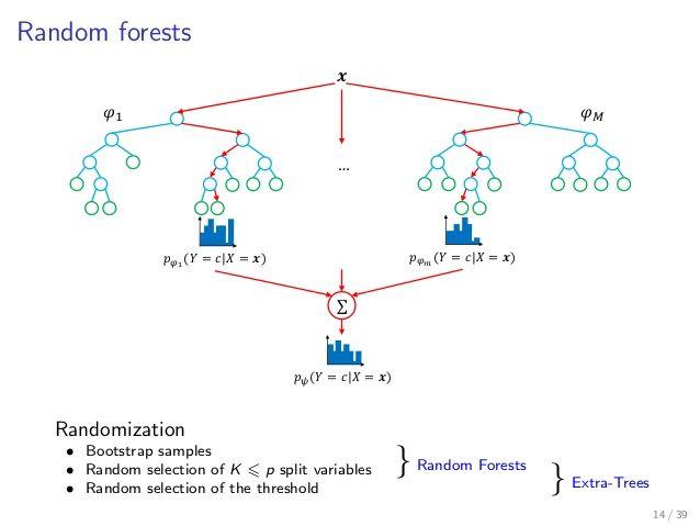 #RandomForests, Explained #MachineLearning #Statistics #DataScience  https:// buff.ly/2yuTqZd  &nbsp;  <br>http://pic.twitter.com/Hnk4lMtAoq