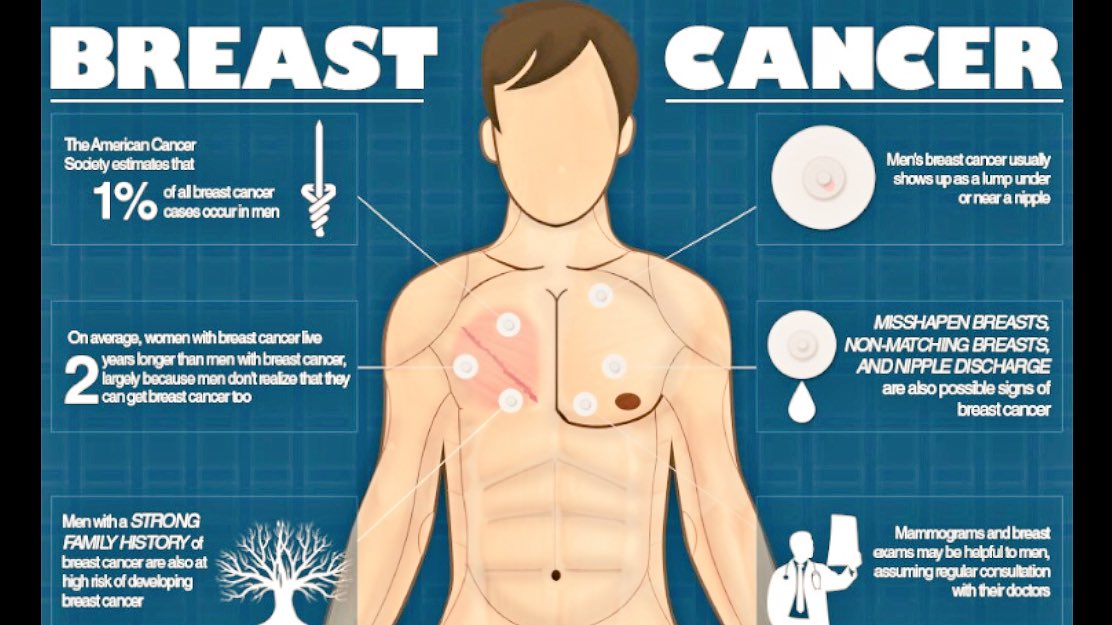 Today is Male #BreastCancer Awareness Day  Learn the facts @  http:// malebc.org  &nbsp;    #PlasticSurgery #IDriveFor  #bcsm #malebreastcancer<br>http://pic.twitter.com/ZwT23f97Ax
