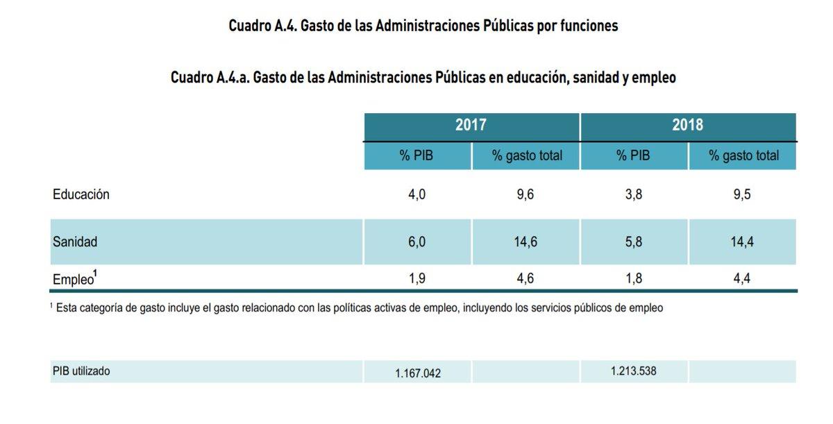 El presupuesto de Educación en 2018 será...