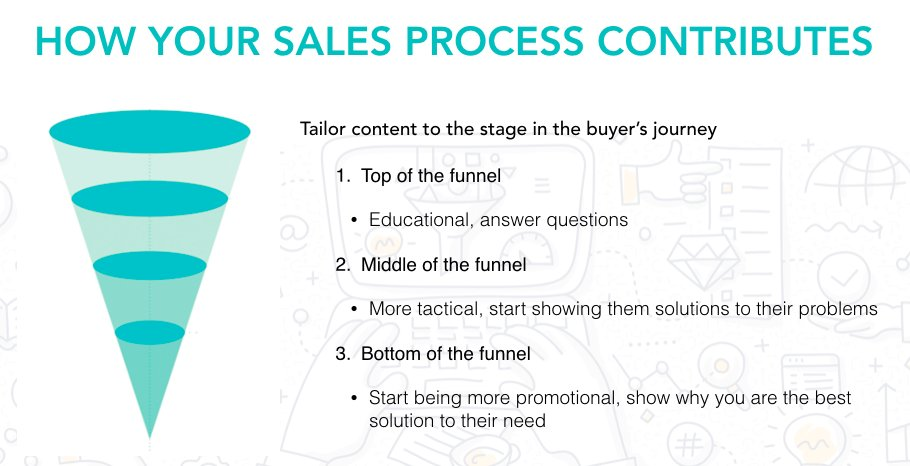 The #sales process matters to your strategy. Let the #BuyersJourney inform it<br>http://pic.twitter.com/KwVQXK34Kj