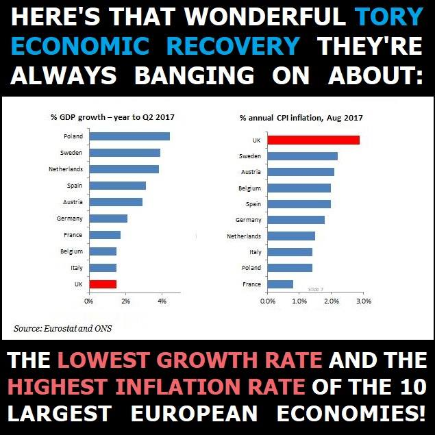 Endless lies about the economy. That's why we have #NoConfidence https...