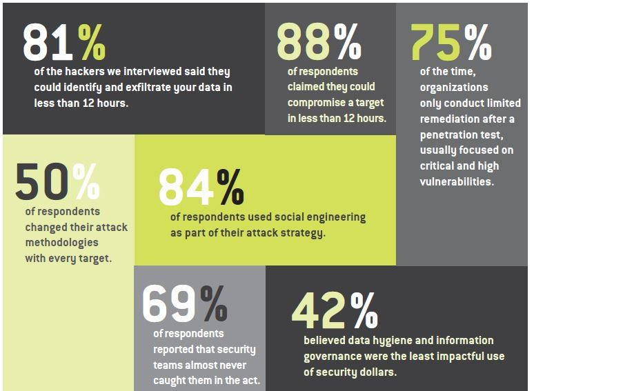 Some numbers about #CyberAttack  #Infosec #CyberSecurity #SocialEngineering #Tech  #vulnerability #Hackers<br>http://pic.twitter.com/lIOlLrofqn