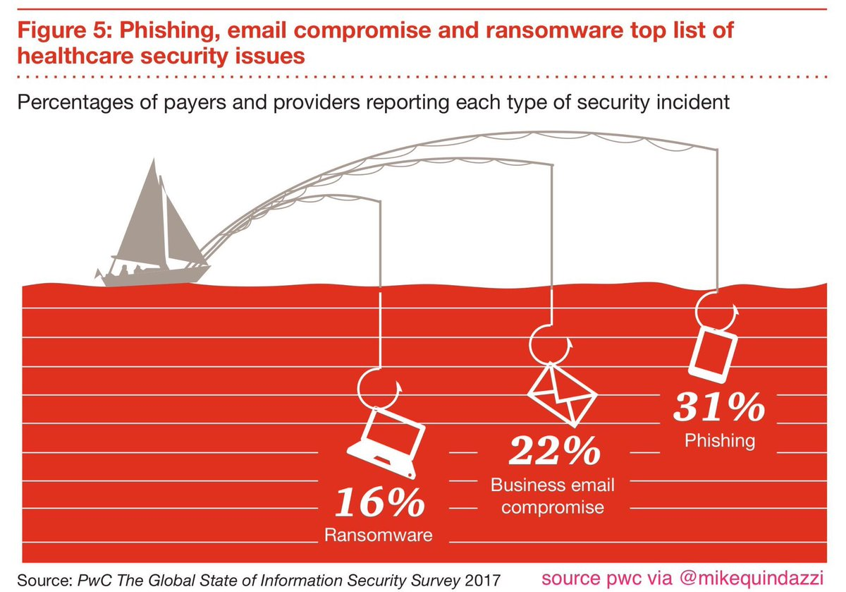 Top 3 #cybersecurity issues in #healthcare? 1-#phishing 2-#email 3-#ransomware<br>http://pic.twitter.com/yMrjbqmawK