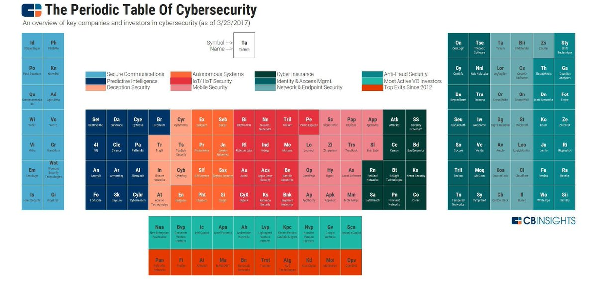 The Periodic Table of #CyberSecurity {Infographic}  #infosec #CyberAttack #autonomous #IoT #Insurtech #fraud #IIoT #networksecurity #mobile<br>http://pic.twitter.com/NGGu04PEEC