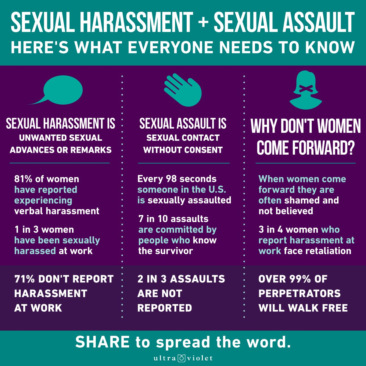 RT @UltraViolet: Sexual harassment is an epidemic. Sexual assault is an epidemic. #BelieveSurvivors #MeToo https://t.co/qLOSR4FkQn