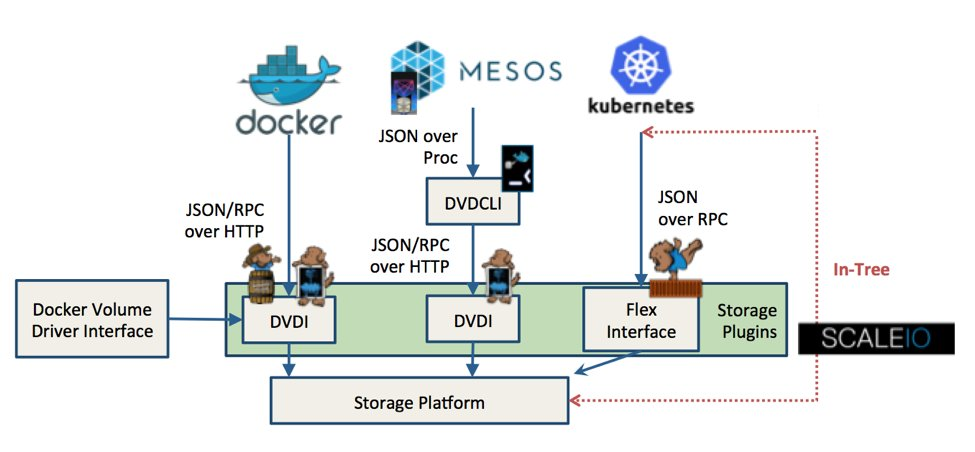 Comparing #container storage architectures @Kubernetesio @Docker @Mesosphere Blog by @kendrickcoleman #REXRay  http:// dell.to/2yywqdu  &nbsp;  <br>http://pic.twitter.com/yehacCRSws