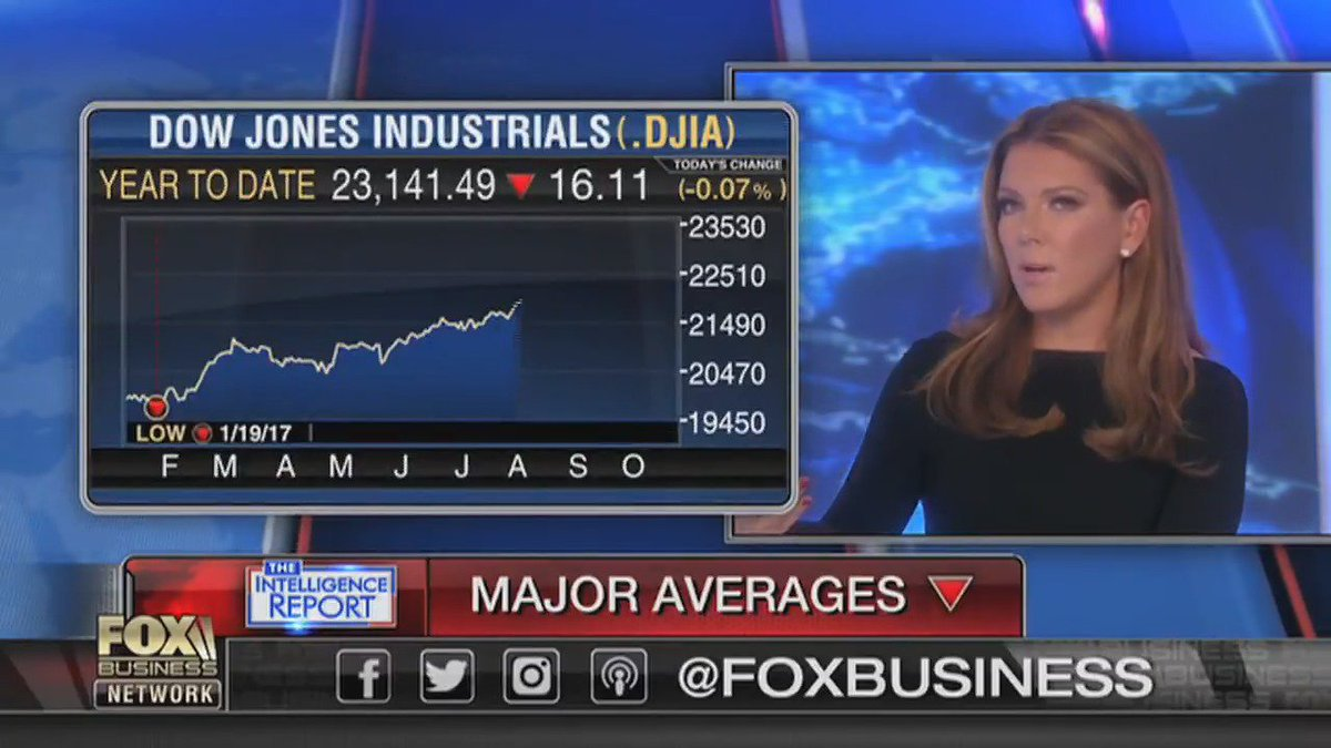Network news BARELY mentioned how well markets are performing. It must annoy them bc it means @POTUS is doing well!